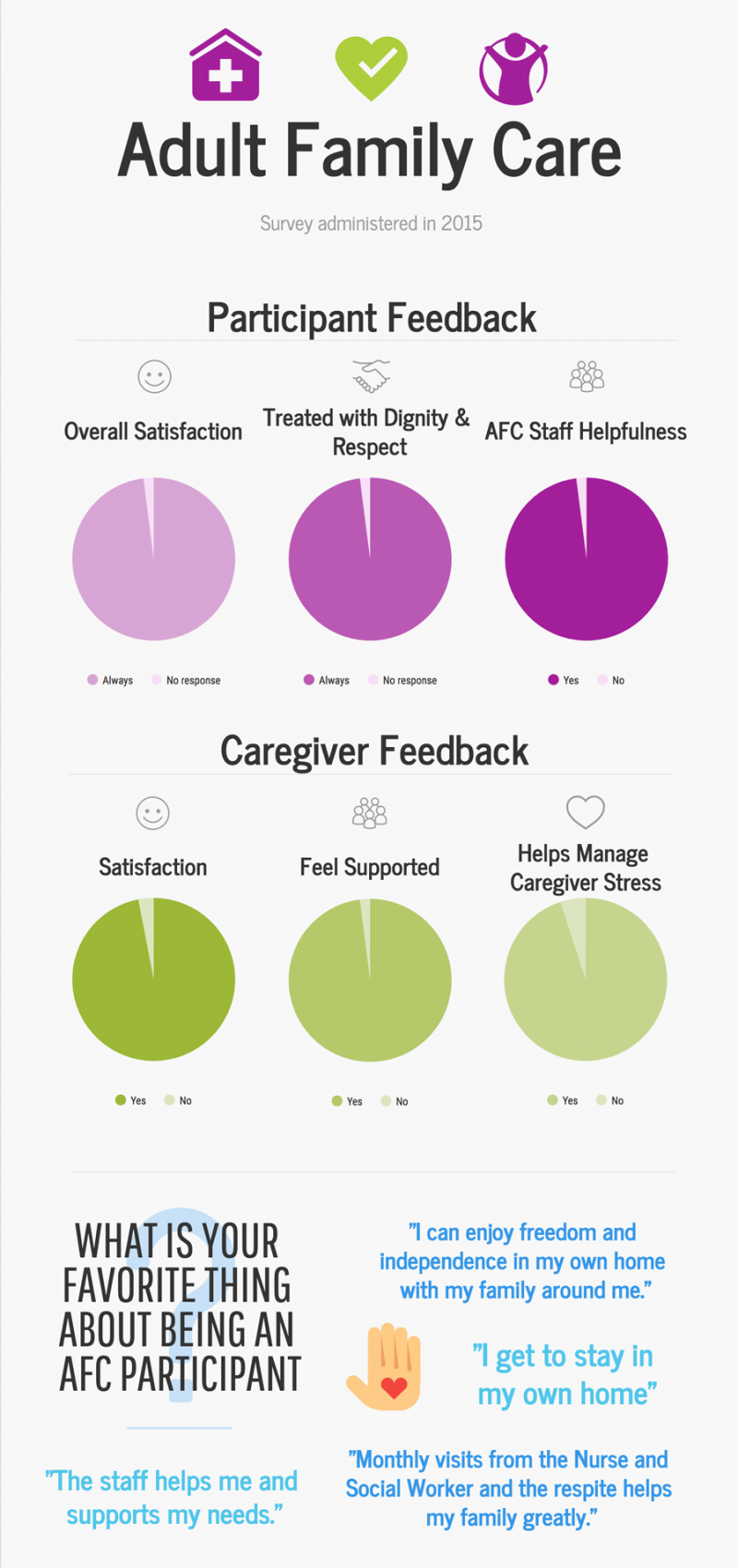 Adult Family Care Survey graph showing Participant and Caregiver Feedback pie charts with almost entirely positive feedback for all measures.